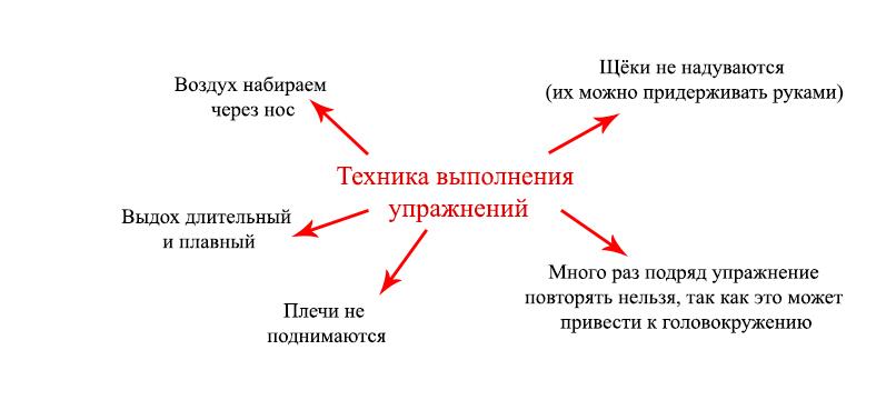 Техника выполнения